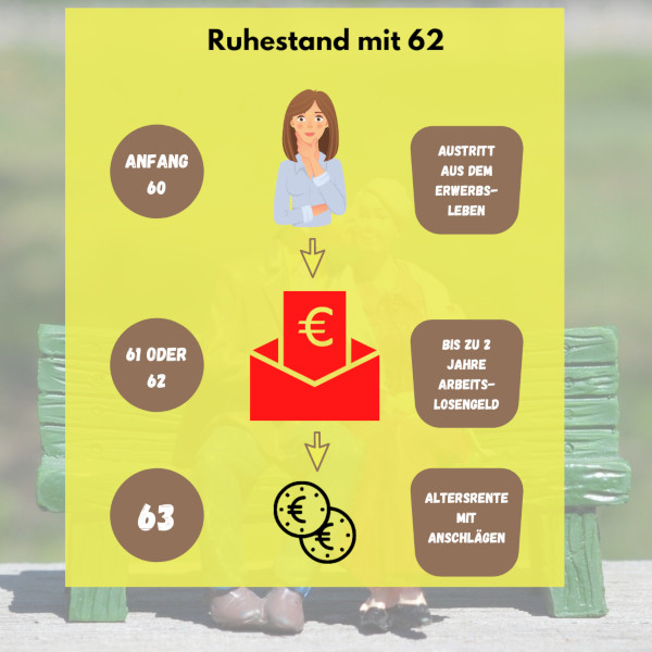 Mit 63 In Die Rente Aber Vorher Arbeitslos 14